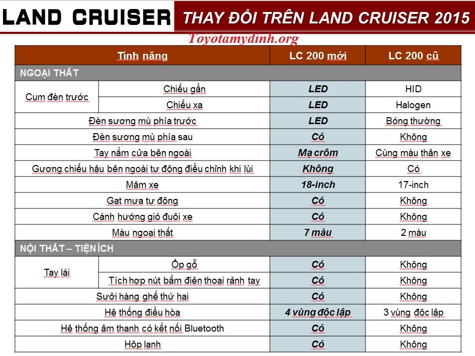 Toyota landcruiser 2016-nhung-thay-doi-tren-land-2015