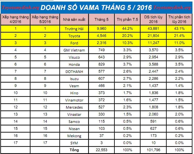 Doanh-so-xe-vama-thang-5-2016-01