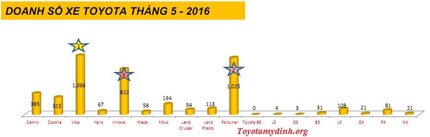 Doanh-so-xe-vama-thang-5-2016