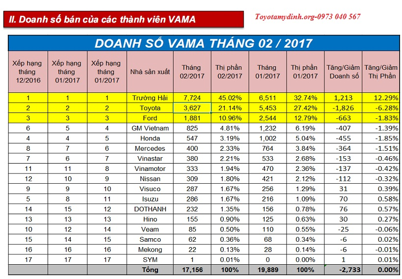 bang-doanh-so-vama-thang-2-2017