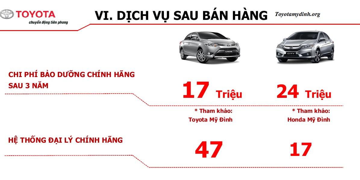 Honda city và vios so sánh về chi phí sử dụng