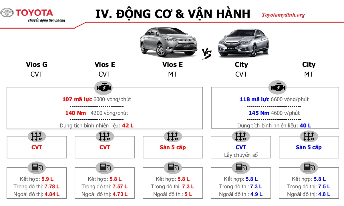 so-sanh-vios-2017-va-honda-city-2017-dong-co-van-hanh