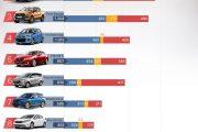 10 xe ô tô bán chạy nhất thị trường Việt Nam tháng 5 năm 2017