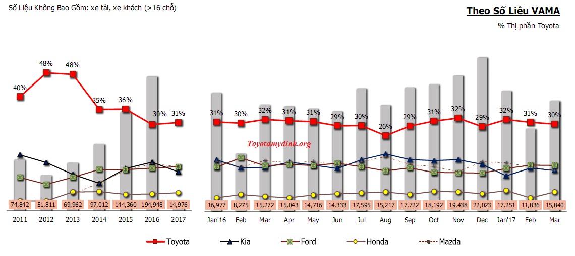 Thông tin thị trường tháng 3 năm 2017 - Toyota mỹ đình