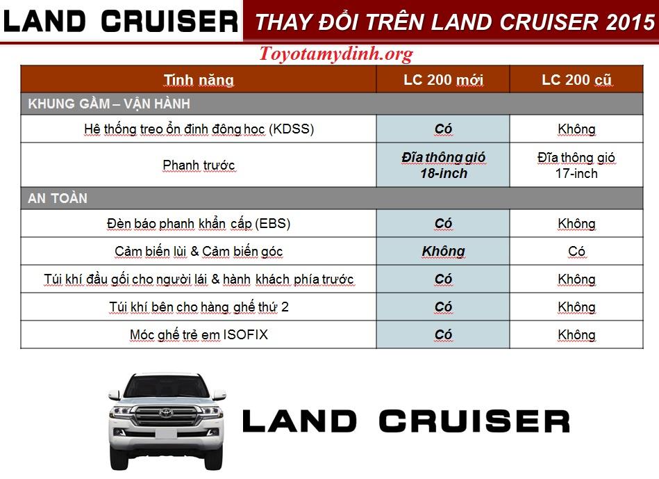 Toyota landcruiser 2016-nhung-thay-doi-tren-land-2015-01