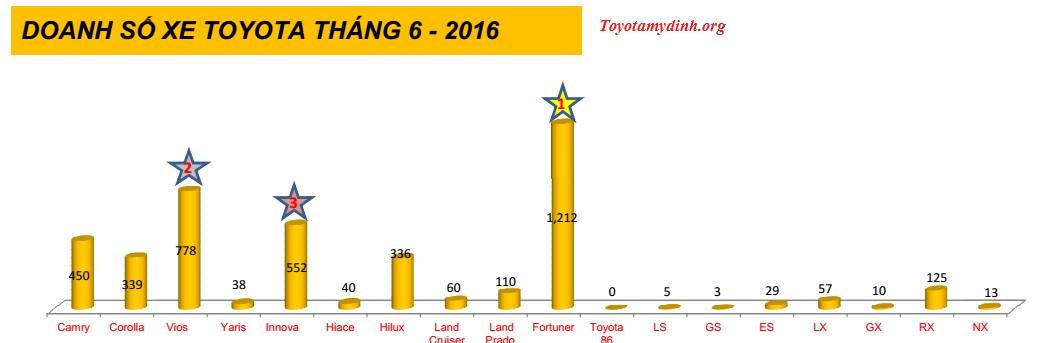 bieu-do-doanh-so-vama-thang-6-2016