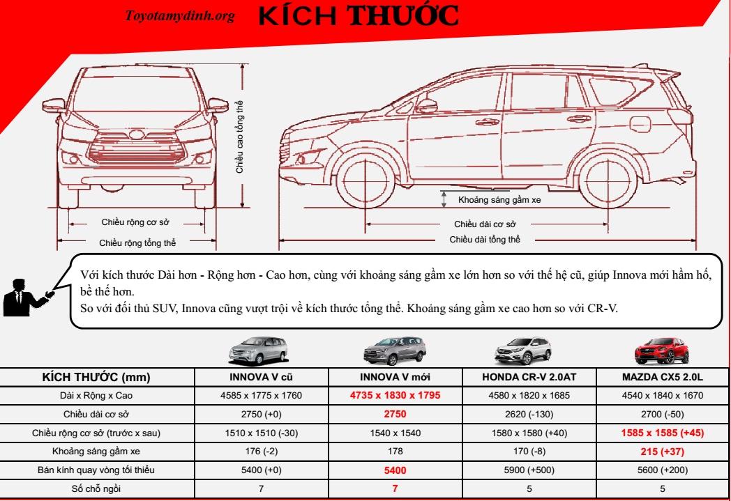 innova-2.0V-2016-so-sanh-doi-thu-kich-thuoc