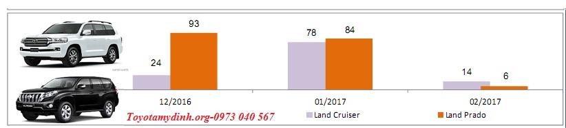 thong-tin-thi-truong-oto-thang-2-2017-landcruiser-land-Prado