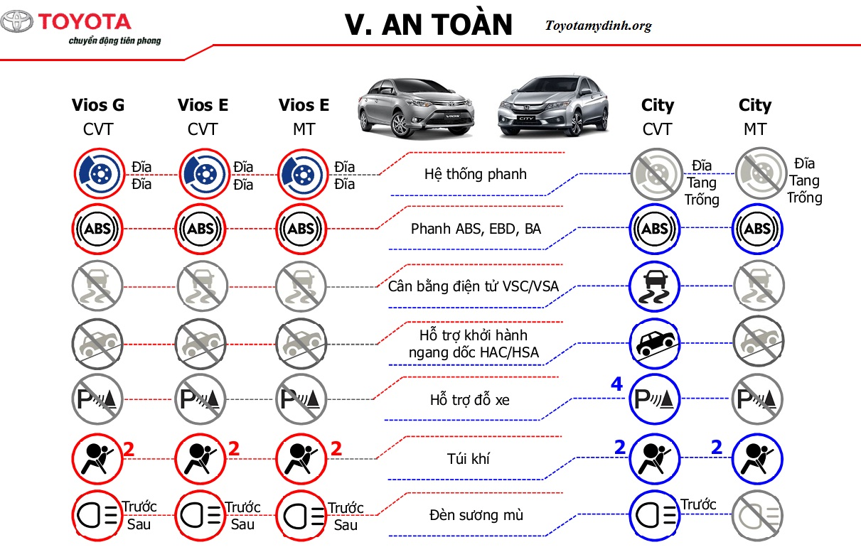 so-sanh-vios-2017-va-honda-city-2017-an-toan