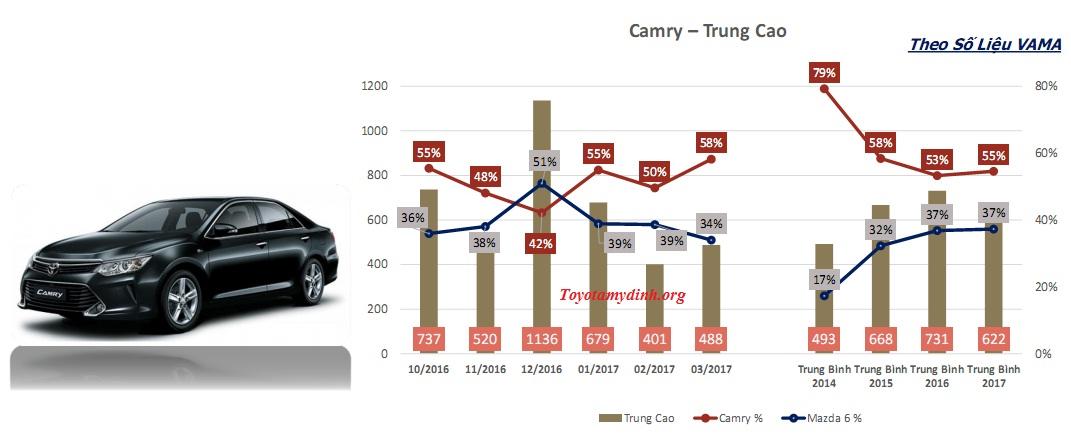 thong-tin-thi-truong-dong-xe-camry-thang-3-2017