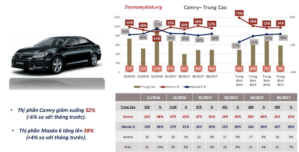 thong-tin-thi-truong-dong-xe-camry-thang-4-2017