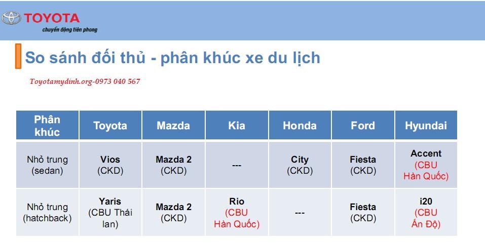 Hyundai Accent là CBU nhưng thuế nhập khẩu không thay đổi: ID = 70% Kia Rio & Hyundai i20 là CBU nhưng thuế nhập khẩu không thay đổi: ID = 70%
