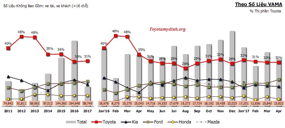 Thông tin thị trường tháng 4 năm 2017 – Toyota mỹ đình