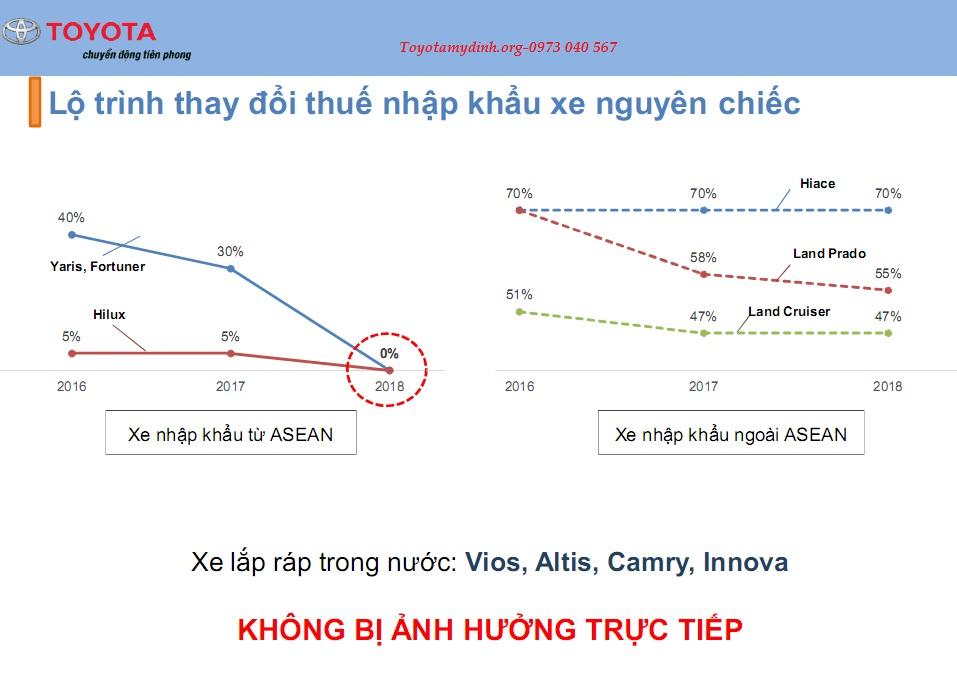 Toyota mỹ đình - Lộ trình thay đổi thuế nhập khẩu xe nguyên chiếc