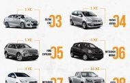 Top 10 mẫu xe bán chạy và ế ẩm nhất tháng 7/2018