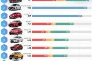 Top 10 xe bán chạy nhất tháng 2-2019, vios đứng thứ 5