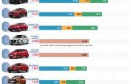 10 ô tô bán chạy nhất thị trường tháng 1 năm 2019, sự lên ngôi của honda CRV