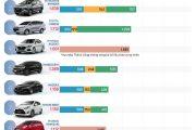 Vios trở lại vị trí số 1 trong top 10 xe bán chạy nhất tháng 3 năm 2019