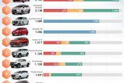 Top 10 xe bán chạy nhất tháng 05/2019 Vios dẫn đầu