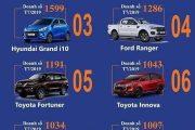 Top 10 mẫu xe bán chạy nhất tháng 7/2019 Vios vẫn luôn dẫn đầu