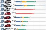 Top 10 xe bán chạy nhất tháng 08/2019 Vios Tiếp tục giữ vững ngôi vương, expander leo lên vị trí thứ 02