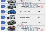 Toyota Vios thống trị, Toyota corolla cross xuất hiện trong top 10 xe bán chạy nhất tháng 10/2020